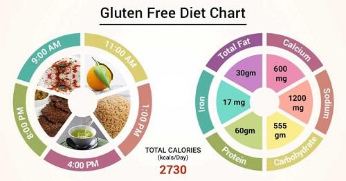 Cuales son los beneficios de comer sin gluten #infografia