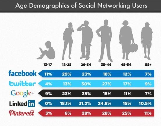 Porcentaje de usuarios en cada red social por tramos de edad