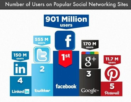 Número de usuarios de cada Red Social